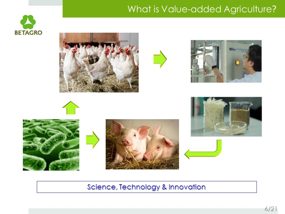 What is Value-added Agriculture .