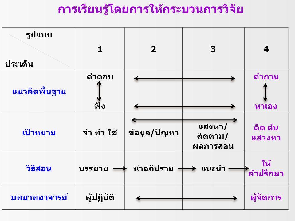 รูปแบบ ประเด็น 1234 แนวคิดพื้นฐาน คำตอบ ฟัง คำถาม หาเอง เป้าหมายจำ ทำ ใช้ข้อมูล/ปัญหา แสงหา/ ติดตาม/ ผลการสอน คิด ค้น แสวงหา วิธีสอนบรรยายนำอภิปรายแนะ