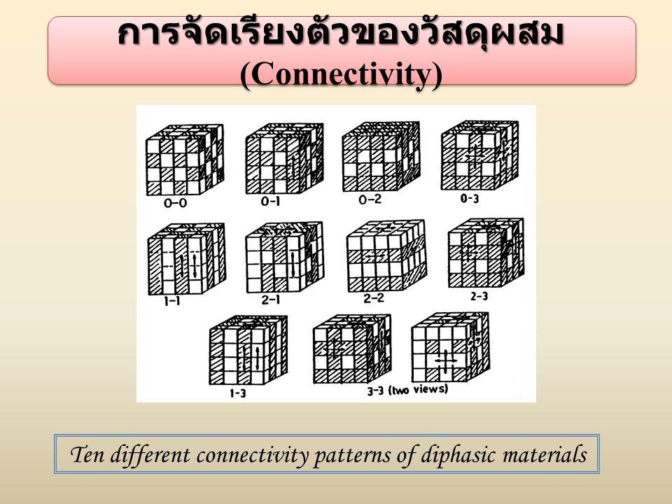 การจัดเรียงตัวของวัสดุผสม การจัดเรียงตัวของวัสดุผสม (Connectivity) Ten different connectivity patterns of diphasic materials