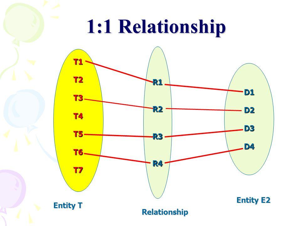 R1R2R3R4 1:1 Relationship D1D2D3D4 T1T2T3T4T5T6T7 Entity T Entity E2 Relationship