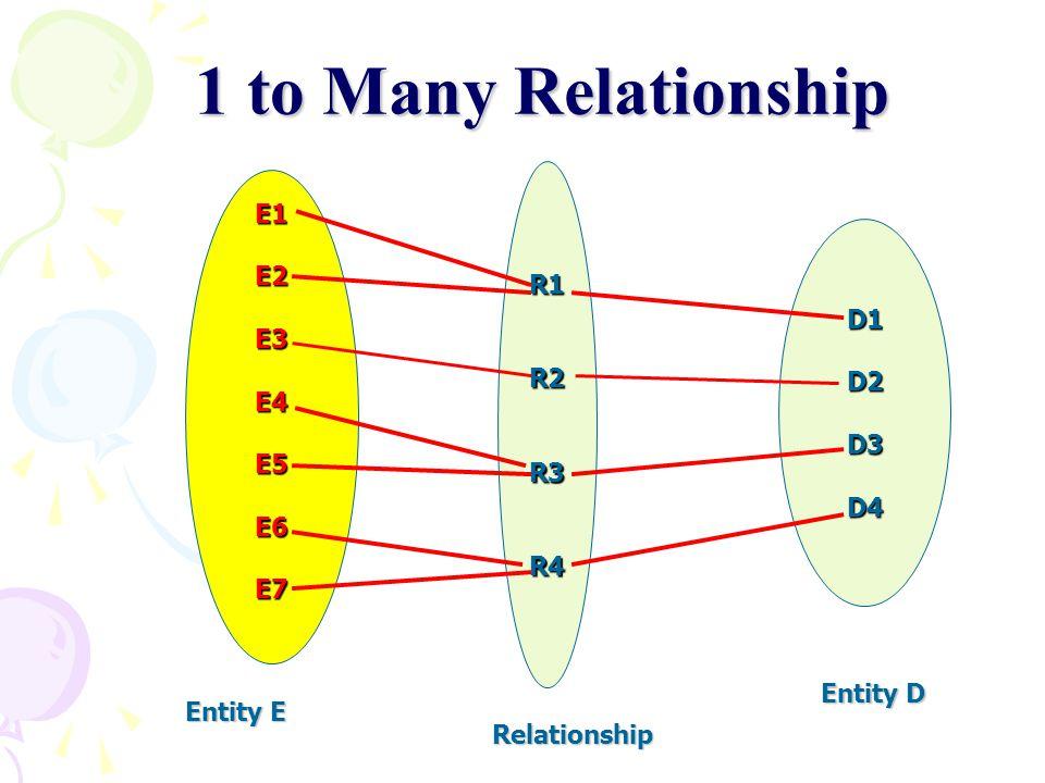 R1R2R3R4 1 to Many Relationship D1D2D3D4 E1E2E3E4E5E6E7 Entity E Entity D Relationship