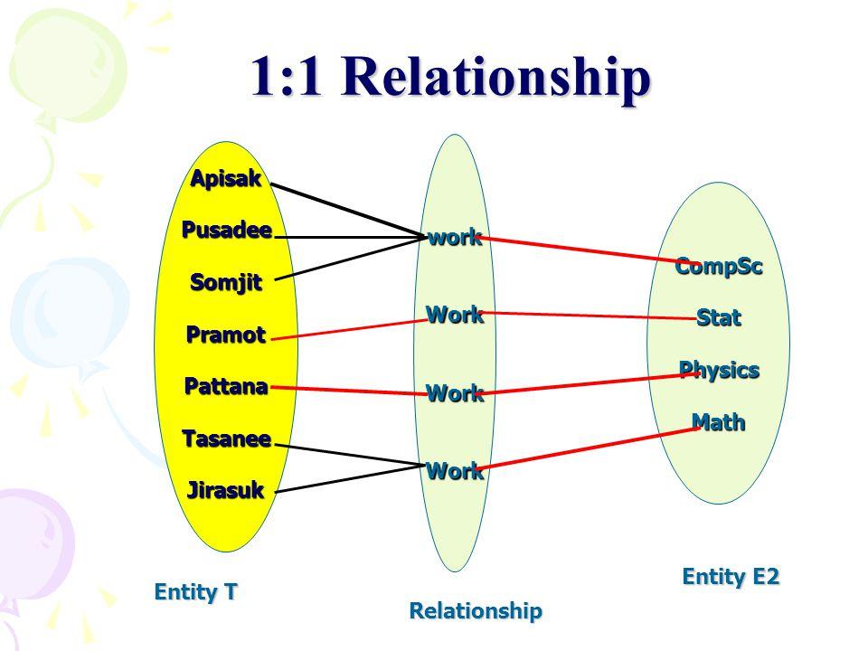 workWorkWorkWork 1:1 Relationship CompScStatPhysicsMath ApisakPusadeeSomjitPramotPattanaTasaneeJirasuk Entity T Entity E2 Relationship