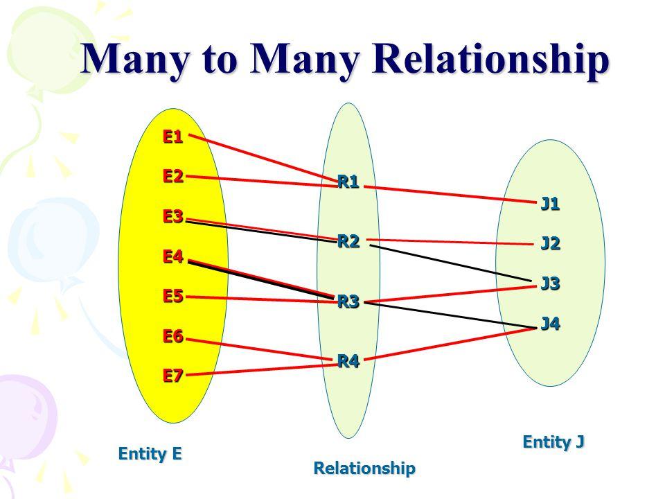 J1J2J3J4 Entity J E1E2E3E4E5E6E7 Entity E R1R2R3R4 Many to Many Relationship Relationship