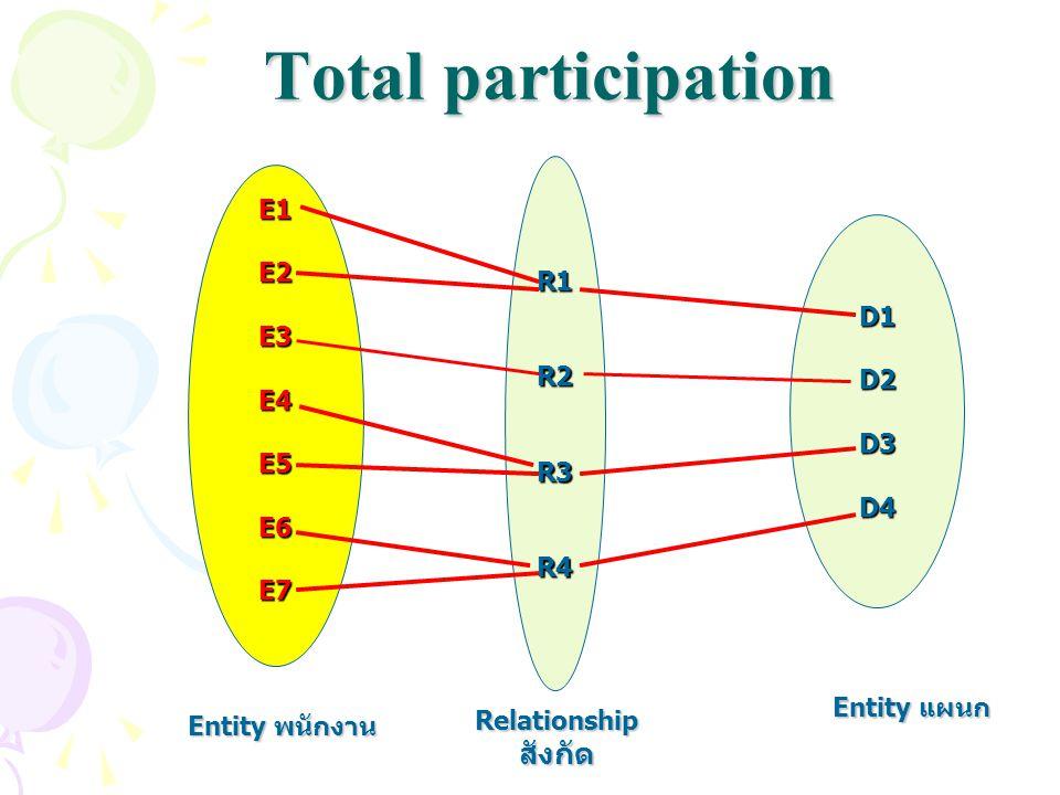 R1R2R3R4 Total participation D1D2D3D4 E1E2E3E4E5E6E7 Entity พนักงาน Entity แผนก Relationshipสังกัด