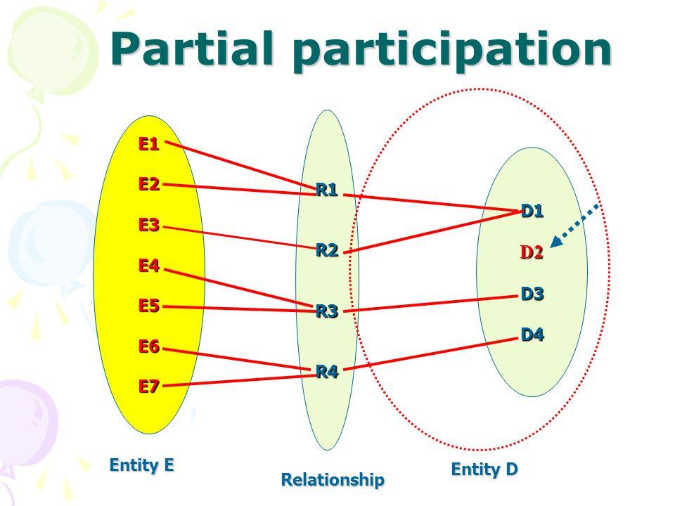 R1R2R3R4 Partial participation D1D2D3D4 E1E2E3E4E5E6E7 Entity E Entity D Relationship
