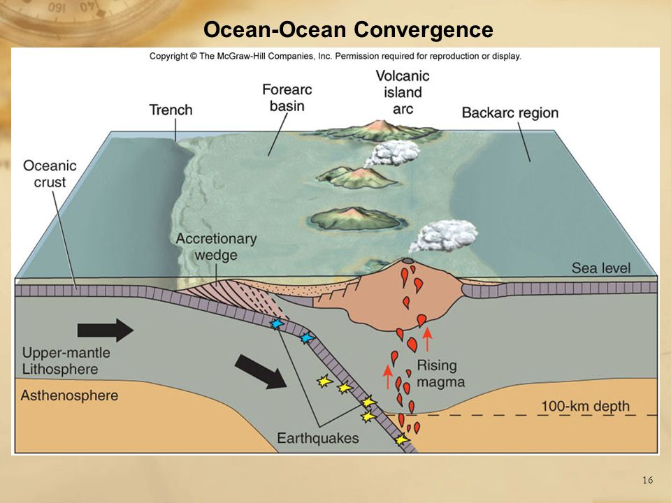 17 Ocean-Continent Convergence