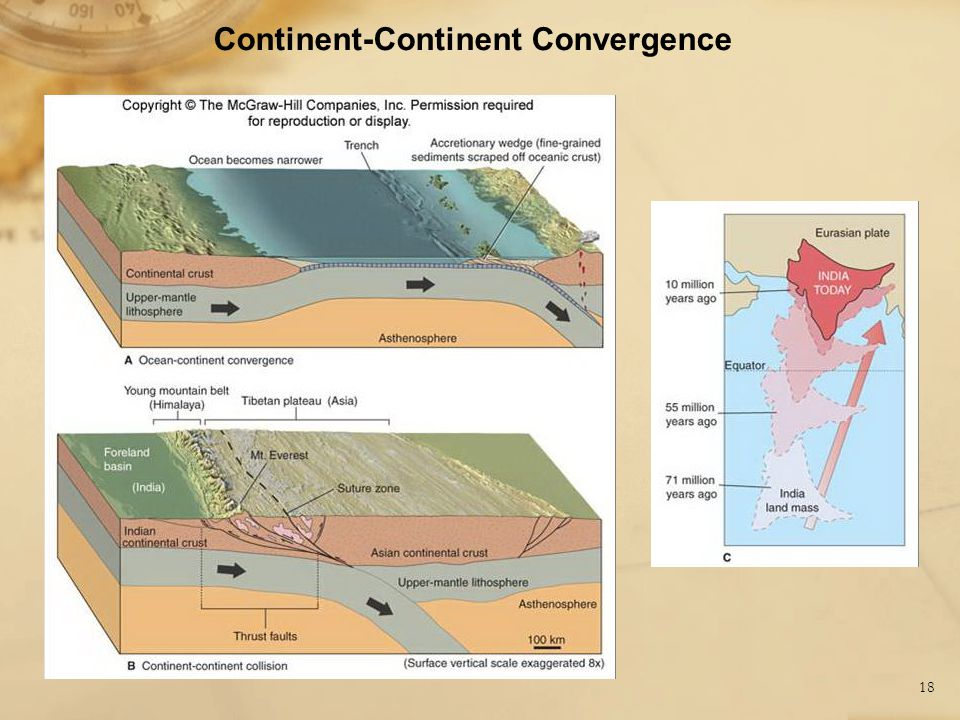 18 Continent-Continent Convergence