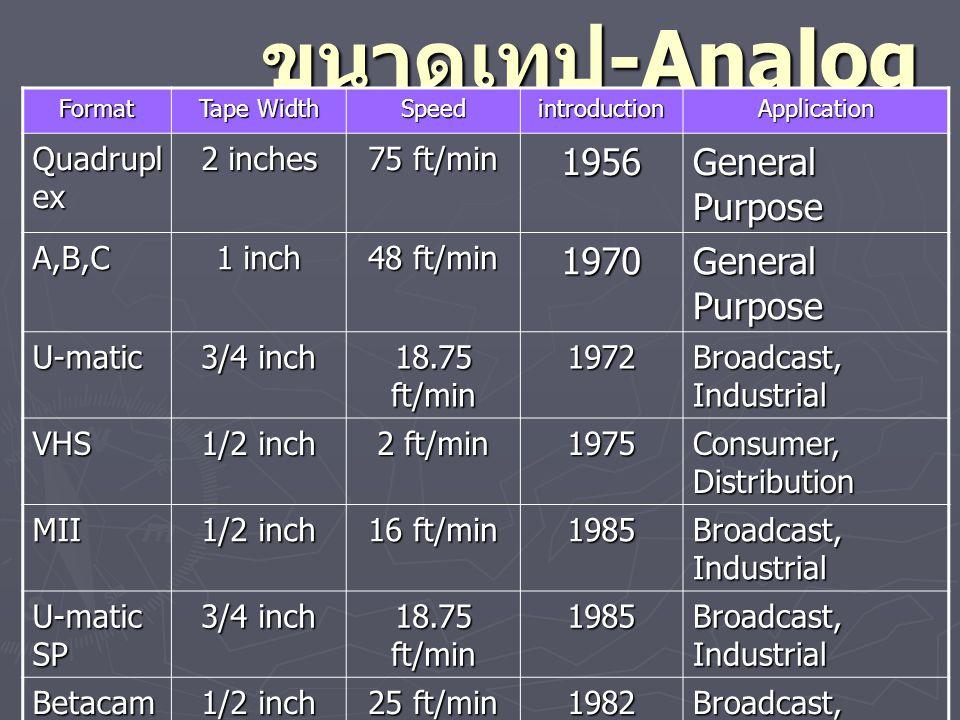 ขนาดเทป -Digital Format Tape Width introductionApplication D1 19 mm 1986 Ampex- Sony High-end production D2 19 mm 1988 Ampex- Sony High-end, Broadcast, Industrial D3 1/2 inch 1991 Panasonic High-end, Broadcast, Industrial D5 1/2 inch 1992 Panasonic High-end, Broadcast, Industrial DVC- Pro25 1/4 inch,6.35m m 1993 Panasonic High-end, Broadcast, Industrial DVC- Pro50 1/4 inch,6.35m m 2000 Panasonic Broadcast, High-end, Betacam SX 1/2 inch 1996 Sony High-end, Broadcast, Industrial DV-Cam 1/4 inch,6.35m m 2000 Sony High-end, Broadcast, Industrial HD-Cam 1/4 inch 2005 Sony High-end, Broadcast, Industrial