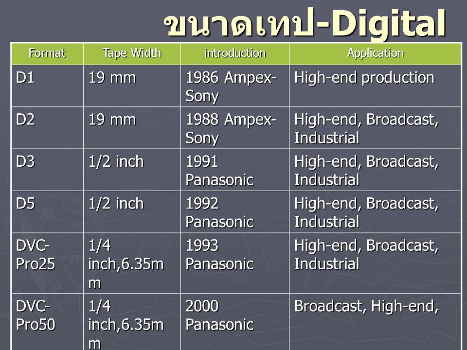 รายละเอียดเทป -Digital Format Recorded Line Audio Tracks Additional Data Space D1 505/5 25 595/62 5 4 Track 2,880 Byte/frame D2 512/5 25 608/62 5 4 Track None D3 505/5 25 596/62 5 4 Track None D5 505/5 25 596/62 5 4 Track 1.2 Gbits/s (HD) DVC- Pro25 480/5 25 576/62 5 2 Track 25 Mbit/s DVC- Pro50 480/5 25 576/62 5 4 Track 50 Mbits/s Betaca m SX 512/5 25 608/62 5 4 Track 2,880 Byte/frame DV-Cam 480/5 25 576/62 5 2 Track 25 Mbits/s HD- Cam 1440-1080/60i 4 Track 300 Mbits/s