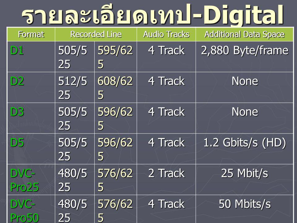 รายละเอียดเทป -Digital Format Recorded Line Audio Tracks Additional Data Space D1 505/5 25 595/62 5 4 Track 2,880 Byte/frame D2 512/5 25 608/62 5 4 Tr