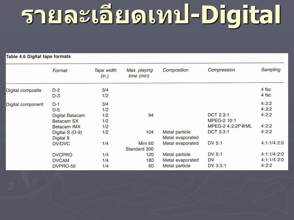 Compression Compression Ratio Mbps Track Pitch Tape Speed mm/s Maximum Recording Type Of Cassette Tape Material DV 1/5(25 ) 10µm18.8276S/LME DVCA M 1/5(25 ) 15µm28.2184S/LME DVCP RO 1/5(25 ) 18µm33.9184S/LME