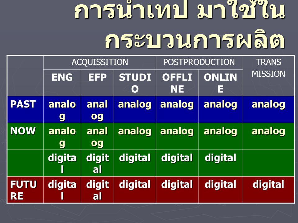 การนำสื่อ แบบแสงดิจิตอลมา ใช้ Format XVDDVDLDVCD ความ คมชัด 500500430240 ระบบDigitalDigitalanalogDigital ข้อมูลMPEG-4MPEG-2XMPEG-1 AudioAC-3 AC- 3/Prologic AC- 3,Prologic Prologic Subtitle-8-12 2 upto - Duratio n - min 255 min LP 60/SP 30 134min