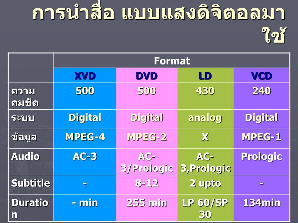 ขนาดแผ่นบันทึกวีดิทัศน์ NameSideYearApplication LD/V Laser Vision Disc 200,30 0 mm - 1980 ภาพอนาลอก โปรแกรมภาพและเสียง คุณภาพสูง CD Compact Disc 80,120 mm 600- 700 MB 1982 เสียงดิจิตอล PCM โปรแกรมเสียง คุณภาพสูง VCD Video Compact Disc 120 mm 600- 700 MB 1994 ภาพวีดิโอดิจิตอล โปรแกรมภาพและเสียง คุณภาพต่ำ S-VCD Super Video Compact Disc 120 mm 600- 700 MB 1996 ภาพวีดิโอดิจิตอล โปรแกรมภาพและเสียง คุณภาพสูง DVD Digital Versatile Disc 120 mm 4.7-9 GB 1996 ภาพวีดิโอดิจิตอล โปรแกรมภาพและเสียง คุณภาพสูงมาก XDCam 120 mm 23.3 GB 2005 ภาพวีดิโอดิจิตอล โปรแกรมภาพและเสียง คุณภาพสูงมาก