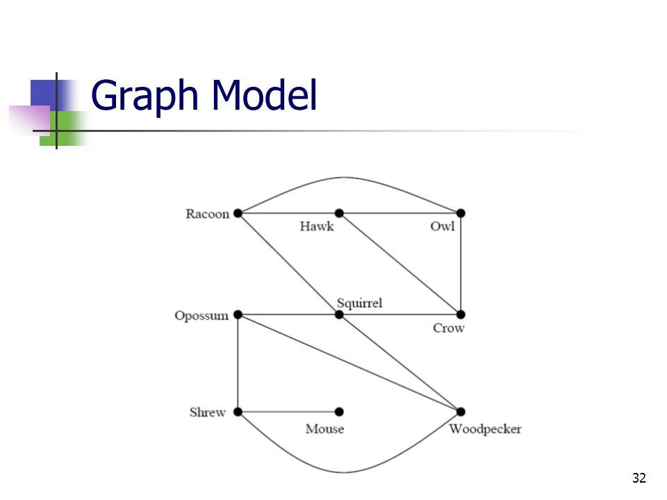 32 Graph Model