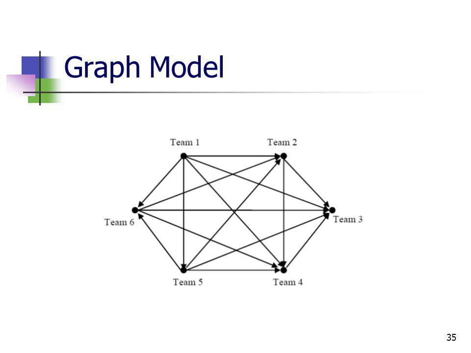 35 Graph Model