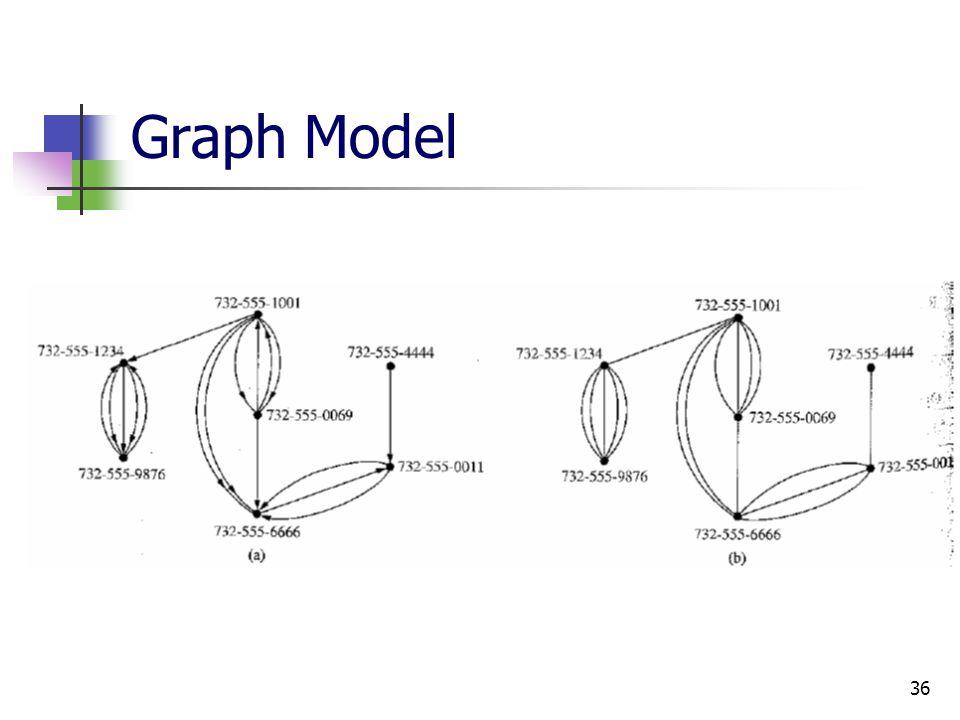 36 Graph Model