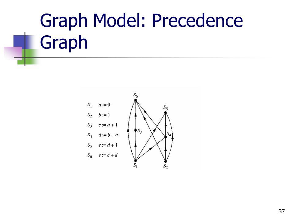 37 Graph Model: Precedence Graph