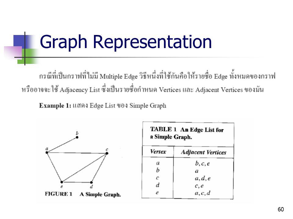 60 Graph Representation