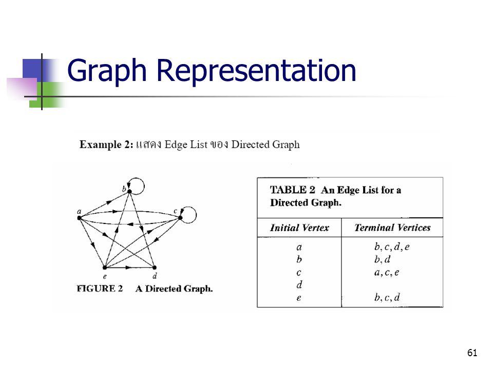 61 Graph Representation