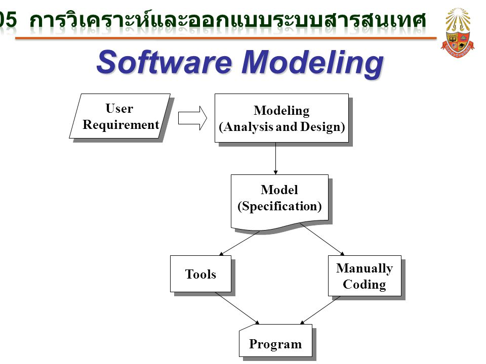 Software Modeling User Requirement Modeling (Analysis and Design) Model (Specification) Tools Manually Coding Program