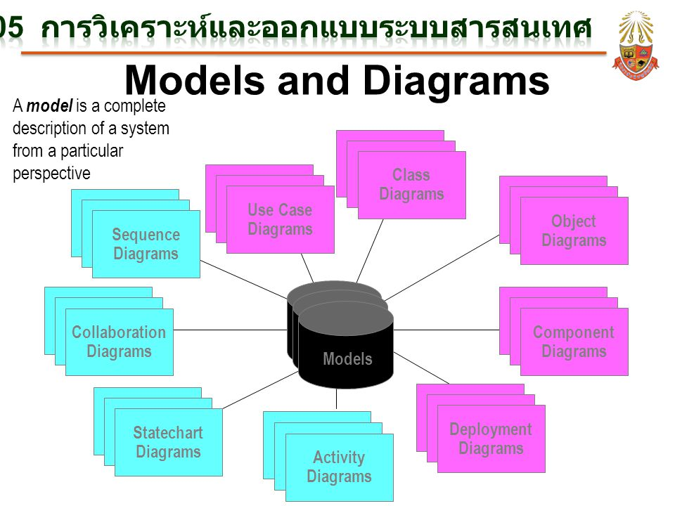 Models and Diagrams Use Case Diagrams Use Case Diagrams Use Case Diagrams Scenario Diagrams Scenario Diagrams Collaboration Diagrams State Diagrams State Diagrams Component Diagrams Component Diagrams Component Diagrams Deployment Diagrams State Diagrams State Diagrams Object Diagrams Scenario Diagrams Scenario Diagrams Statechart Diagrams Use Case Diagrams Use Case Diagrams Sequence Diagrams State Diagrams State Diagrams Class Diagrams Activity Diagrams A model is a complete description of a system from a particular perspective Models