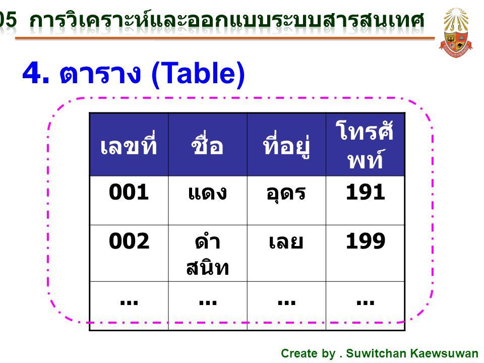 Create by. Suwitchan Kaewsuwan 4. ตาราง (Table) เลขที่ชื่อที่อยู่ โทรศั พท์ 001 แดงอุดร 191 002 ดำ สนิท เลย 199...