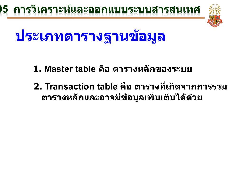 ประเภทตารางฐานข้อมูล 1. Master table คือ ตารางหลักของระบบ 2. Transaction table คือ ตารางที่เกิดจากการรวมข้อมูลจาก ตารางหลักและอาจมีข้อมูลเพิ่มเติมได้ด