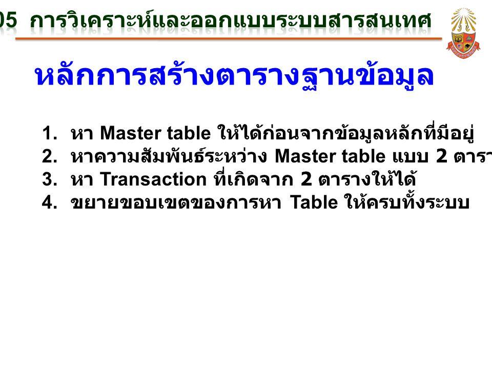 หลักการสร้างตารางฐานข้อมูล 1. หา Master table ให้ได้ก่อนจากข้อมูลหลักที่มีอยู่ 2. หาความสัมพันธ์ระหว่าง Master table แบบ 2 ตารางก่อน 3. หา Transaction