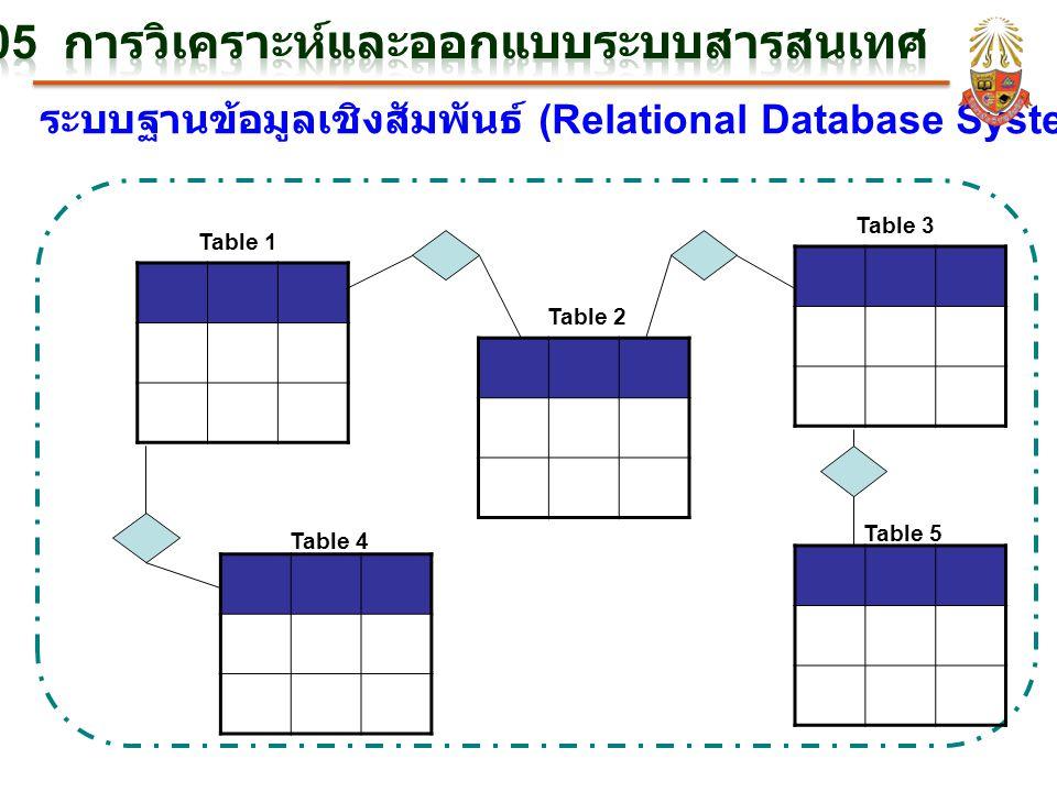 ระบบฐานข้อมูลเชิงสัมพันธ์ (Relational Database Systems) Table 1 Table 2 Table 3 Table 4 Table 5