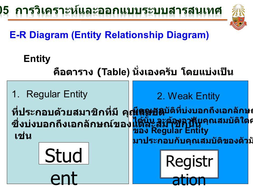 E-R Diagram (Entity Relationship Diagram) Entity คือตาราง (Table) นั่งเองครับ โดยแบ่งเป็น 1.Regular Entity 2. Weak Entity ที่ประกอบด้วยสมาชิกที่มี คุณ