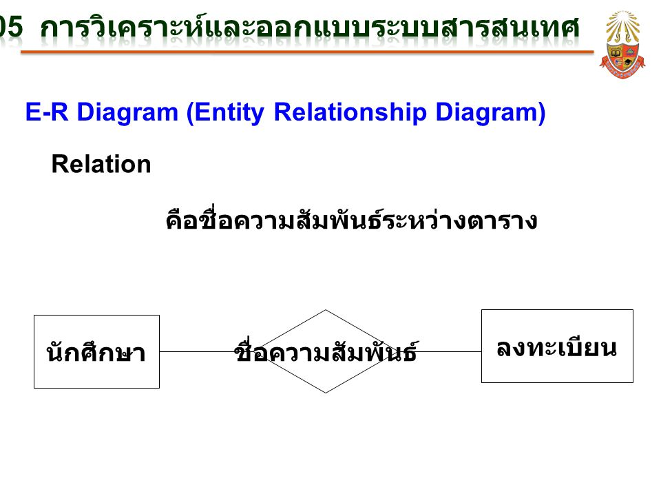 E-R Diagram (Entity Relationship Diagram) Relation คือชื่อความสัมพันธ์ระหว่างตาราง นักศึกษา ลงทะเบียน ชื่อความสัมพันธ์