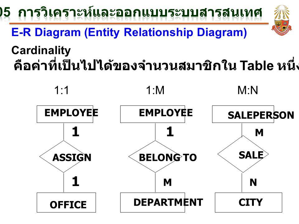 E-R Diagram (Entity Relationship Diagram) Cardinality คือค่าที่เป็นไปได้ของจำนวนสมาชิกใน Table หนึ่งๆ ที่มีส่วนสัมพันธ์กัน EMPLOYEE SALEPERSON ASSIGNB