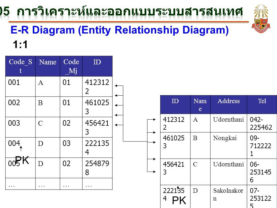 E-R Diagram (Entity Relationship Diagram) 1:1 Code_S t NameCode _Mj ID 001A01412312 2 002B01461025 3 003C02456421 3 004D03222135 4 005D02254879 8 …………