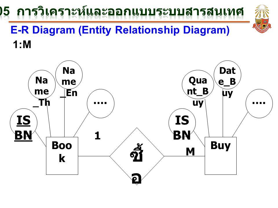 E-R Diagram (Entity Relationship Diagram) 1:M M 1 Boo k IS BN Na me _Th Na me _En …. Buy IS BN Qua nt_B uy Dat e_B uy …. ซื้ อ