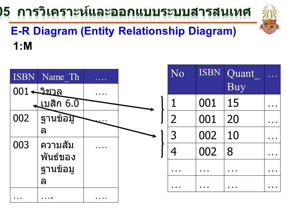 E-R Diagram (Entity Relationship Diagram) 1:M ISBNName_Th…. 001 วิชวล เบสิก 6.0 …. 002 ฐานข้อมู ล …. 003 ความสัม พันธ์ของ ฐานข้อมู ล …. … No ISBN Quan
