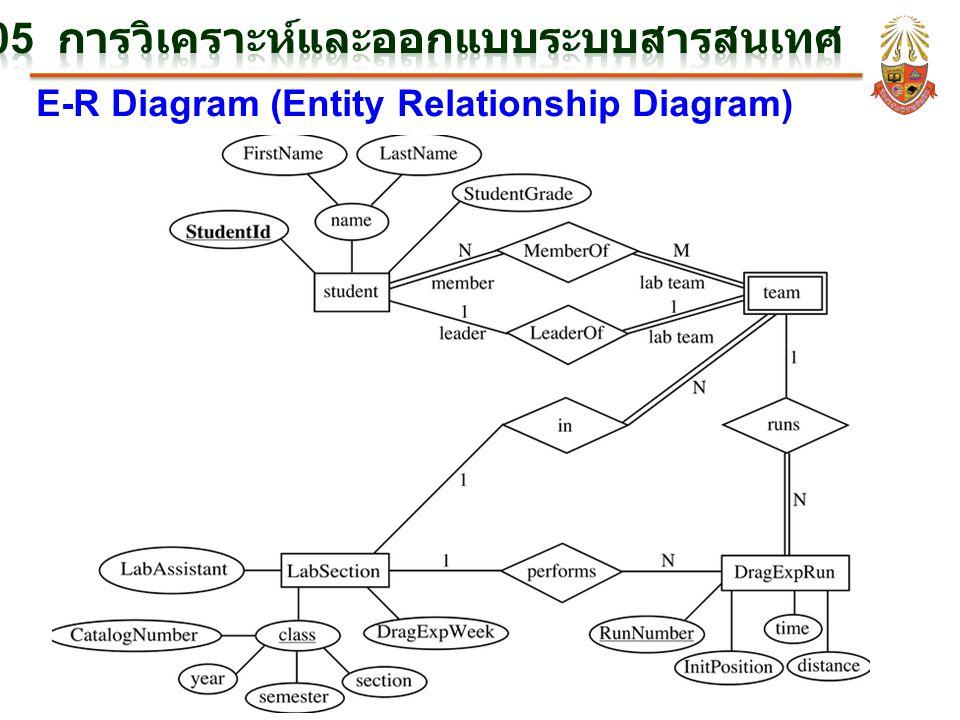 E-R Diagram (Entity Relationship Diagram)