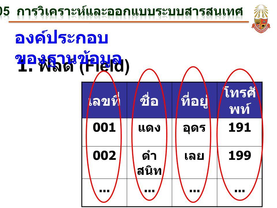 1. ฟิลด์ (Field) องค์ประกอบ ของฐานข้อมูล เลขที่ชื่อที่อยู่ โทรศั พท์ 001 แดงอุดร 191 002 ดำ สนิท เลย 199...