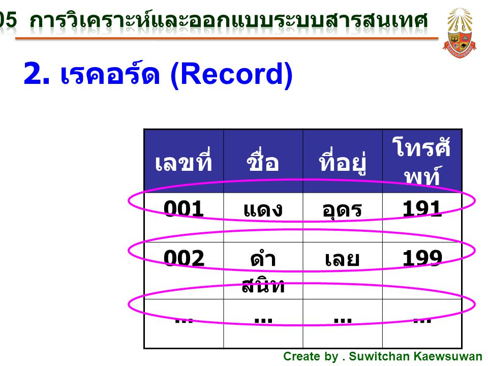 Create by. Suwitchan Kaewsuwan 2. เรคอร์ด (Record) เลขที่ชื่อที่อยู่ โทรศั พท์ 001 แดงอุดร 191 002 ดำ สนิท เลย 199...