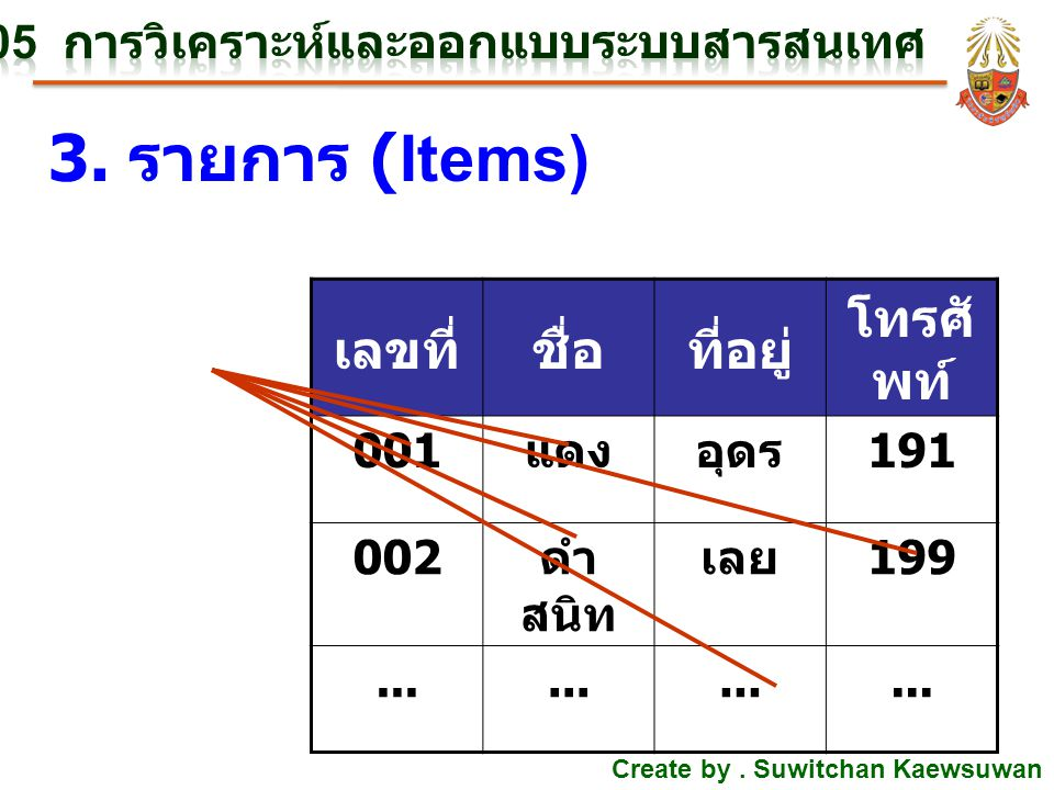 E-R Diagram (Entity Relationship Diagram) Attribute 2.