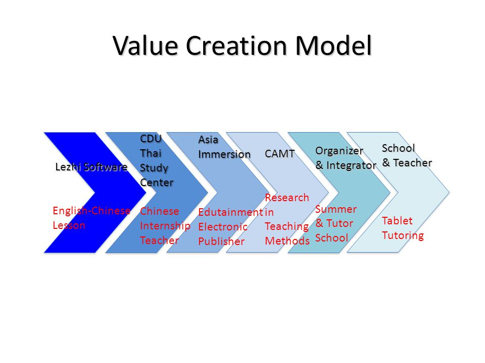 Value Creation Model Lezhi Software English-Chinese Lesson AsiaImmersion Edutainment Electronic Publisher Organizer & Integrator Summer & Tutor School School & Teacher Tablet Tutoring CAMT Research in Teaching Methods CDUThaiStudyCenter Chinese Internship Teacher
