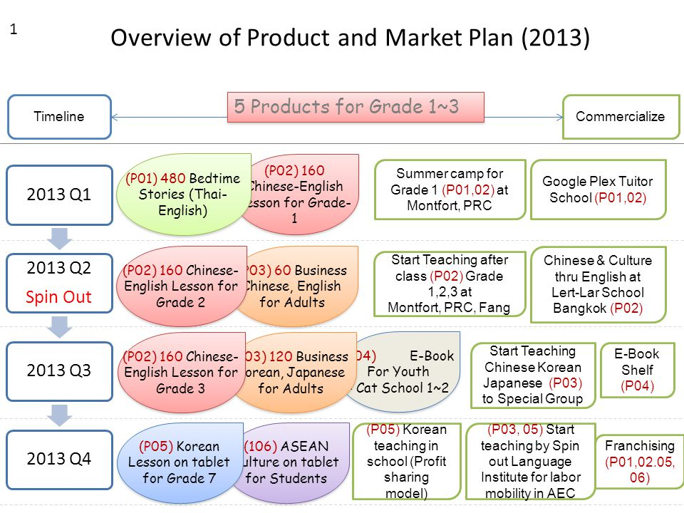Overview of Product and Market Plan (2013) 1 2013 Q1 2013 Q2 Spin Out 2013 Q32013 Q4 TimelineCommercialize 5 Products for Grade 1~3 (P02) 160 Chinese-English Lesson for Grade- 1 Summer camp for Grade 1 (P01,02) at Montfort, PRC (P01) 480 Bedtime Stories (Thai- English) Google Plex Tuitor School (P01,02) (P04) E-Book For Youth - Cat School 1~2 (P04) E-Book For Youth - Cat School 1~2 (P03) 120 Business Korean, Japanese for Adults Start Teaching Chinese Korean Japanese (P03) to Special Group (P02) 160 Chinese- English Lesson for Grade 3 E-Book Shelf (P04) (P03) 60 Business Chinese, English for Adults (P02) 160 Chinese- English Lesson for Grade 2 Start Teaching after class (P02) Grade 1,2,3 at Montfort, PRC, Fang Chinese & Culture thru English at Lert-Lar School Bangkok (P02) (106) ASEAN Culture on tablet for Students (P05) Korean Lesson on tablet for Grade 7 (P05) Korean teaching in school (Profit sharing model) Franchising (P01,02.05, 06) (P03, 05) Start teaching by Spin out Language Institute for labor mobility in AEC