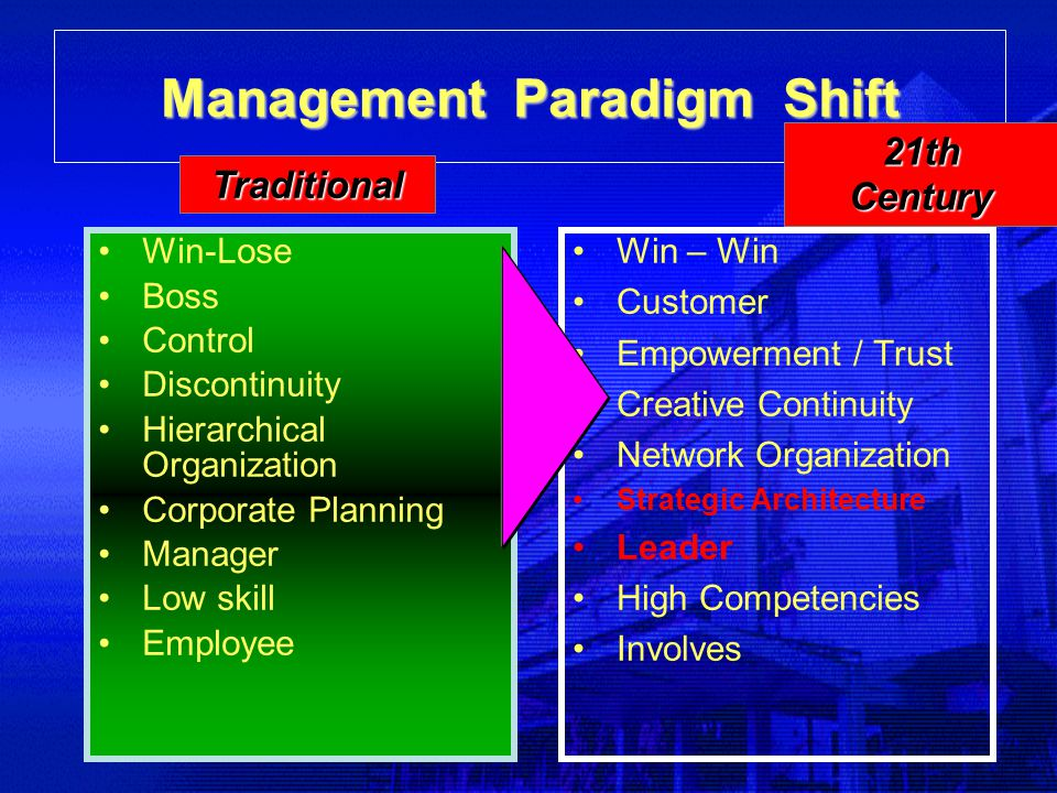 Management Paradigm Shift Win-Lose Boss Control Discontinuity Hierarchical Organization Corporate Planning Manager Low skill Employee Win – Win Custom