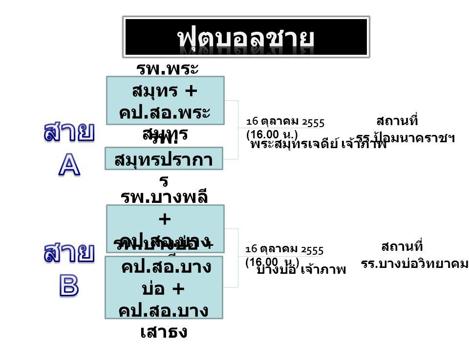 รพ. พระ สมุทร + คป. สอ. พระ สมุทร 16 ตุลาคม 2555 (16.00 น.) รพ.