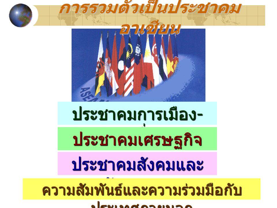 ประชาคมการเมือง - ความมั่นคง ประชาคมเศรษฐกิจ ประชาคมสังคมและ วัฒนธรรม ความสัมพันธ์และความร่วมมือกับ ประเทศภายนอก การรวมตัวเป็นประชาคม อาเซียน