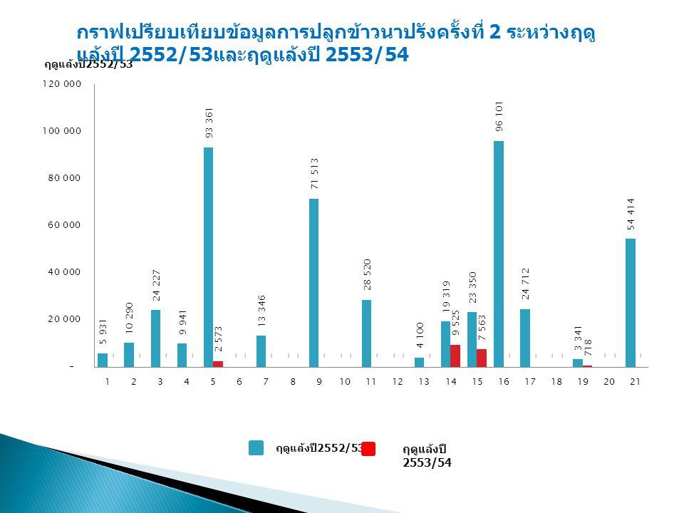 กราฟเปรียบเทียบข้อมูลการปลูกข้าวนาปรังครั้งที่ 2 ระหว่างฤดู แล้งปี 2552/53 และฤดูแล้งปี 2553/54