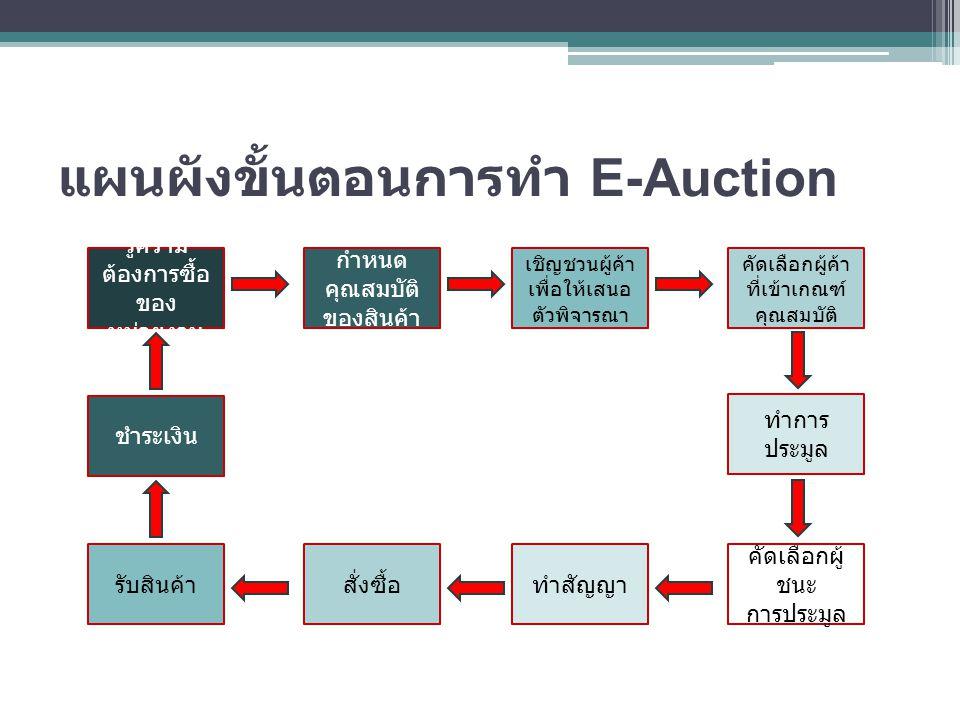 แผนผังขั้นตอนการทำ E-Auction รู้ความ ต้องการซื้อ ของ หน่วยงาน กำหนด คุณสมบัติ ของสินค้า เชิญชวนผู้ค้า เพื่อให้เสนอ ตัวพิจารณา คัดเลือกผู้ค้า ที่เข้าเก