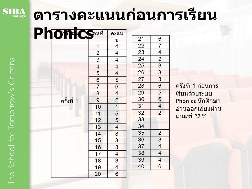ตารางคะแนนก่อนการเรียน Phonics ทดสอบคนที่คะแน น ครั้งที่ 1 1 4 2 4 3 4 4 4 5 4 6 5 7 6 8 4 9 2 10 1 11 5 12 5 13 4 14 8 15 3 16 3 17 4 18 3 19 4 20 6