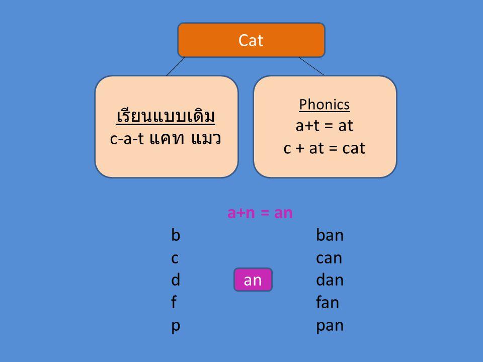 Cat เรียนแบบเดิม c-a-t แคท แมว Phonics a+t = at c + at = cat a+n = an bban ccan ddan ffan ppan an
