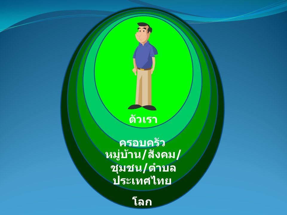 โลก ประเทศไทย หมู่บ้าน / สังคม / ชุมชน / ตำบล ครอบครัว ตัวเรา