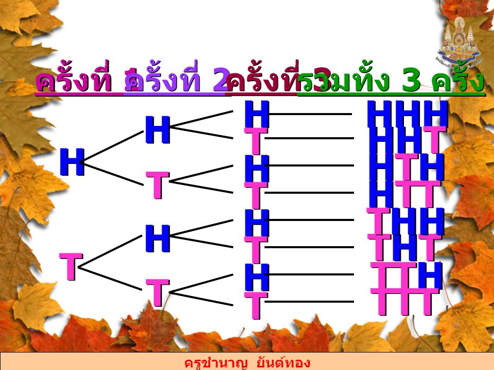 ครูชำนาญ ยันต์ทอง จะได้ ผลลัพธ์ทั้งหมด ที่อาจจะเกิดขึ้น จากการโยนเหรียญบาท 1 เหรียญ 3 ครั้ง มี 8 แบบ คือ HHH, HHT, HTH, HTT, THH, THT, TTH และ TTT HHH, HHT, HTH, HTT, THH, THT, TTH และ TTT